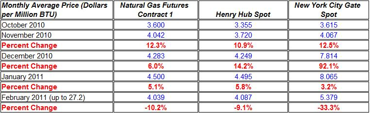 Natural gas spot price October- February 27