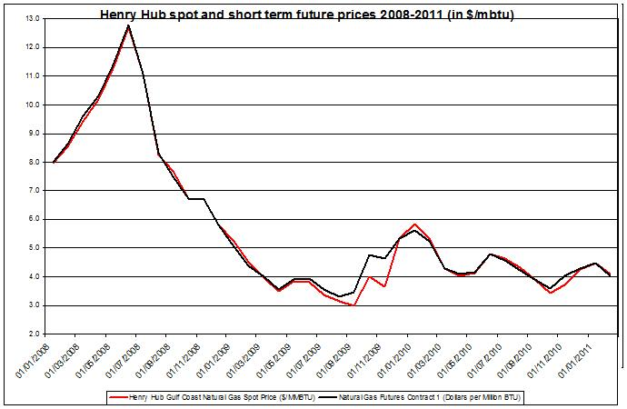 Natural gas spot price & future (Henry Hub) 2008-2011