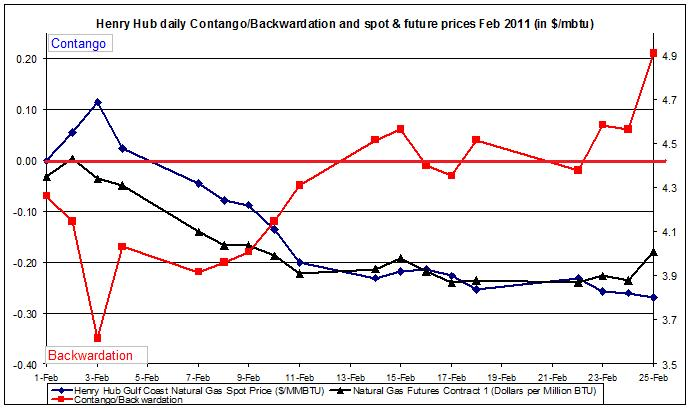 Natural gas spot price future (Henry Hub) Contango Backwardation February