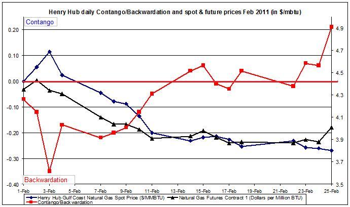 Natural gas spot price future (Henry Hub) Contango Backwardation February
