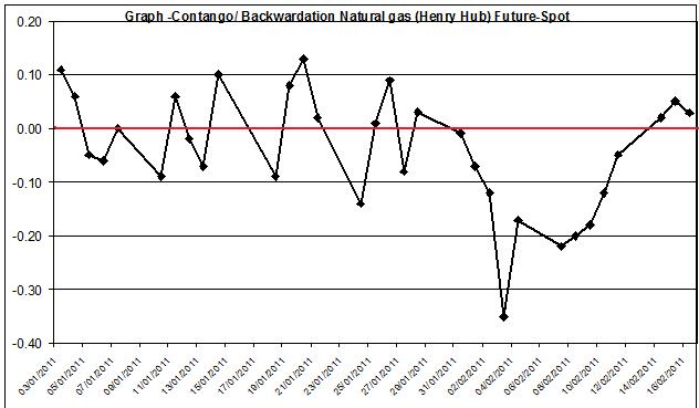 Natural gas spot price future (Henry Hub) Contango Backwardation January - February 16