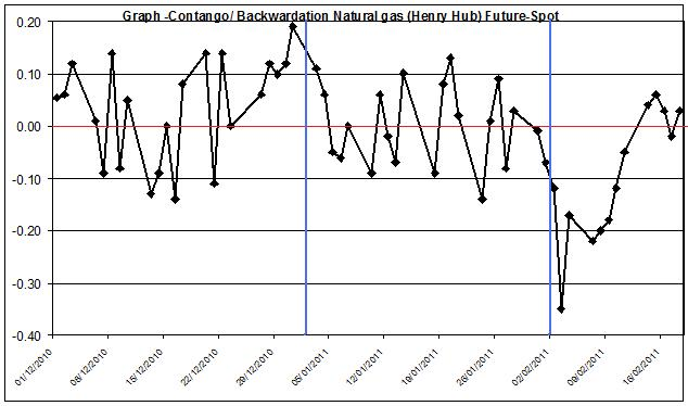 Natural gas spot price future (Henry Hub) Contango Backwardation January - February 22