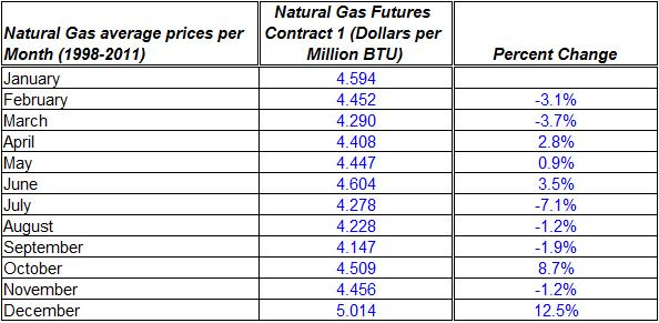 Natural gas spot price mean prices 1998-2011