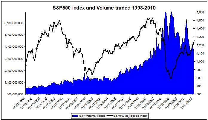 S&P 500 volume and index 1998-2010