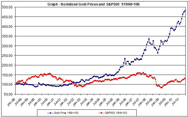 gold charts and S&P 500 1998-2010