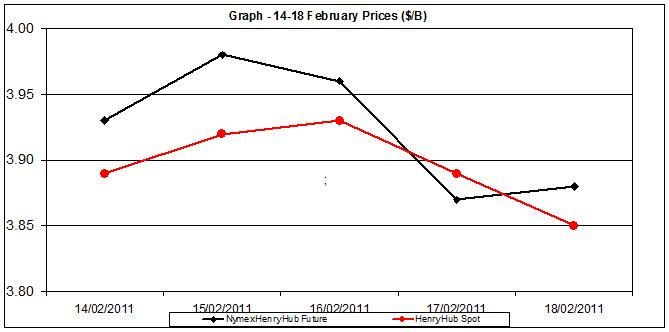 natural gas price chart - 14-18  February