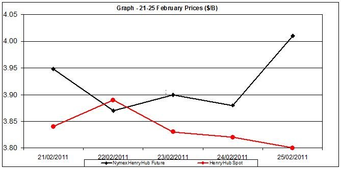 natural gas price chart - 21-25  February