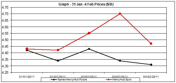 natural gas price chart - 31 January to 4 February