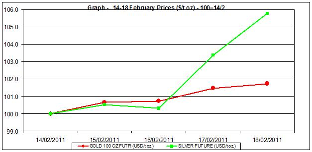 price of gold chart and silver prices chart 14-18 February