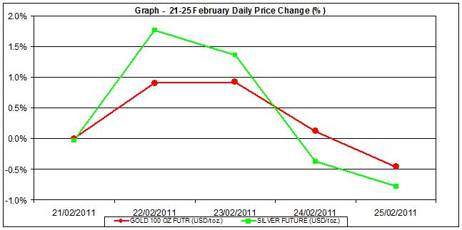 price of gold chart and silver prices chart 21-25  February percent change