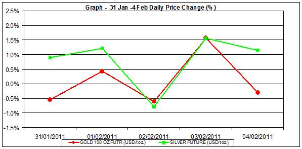 price of gold chart and silver prices chart 31 January to 4 February percent change