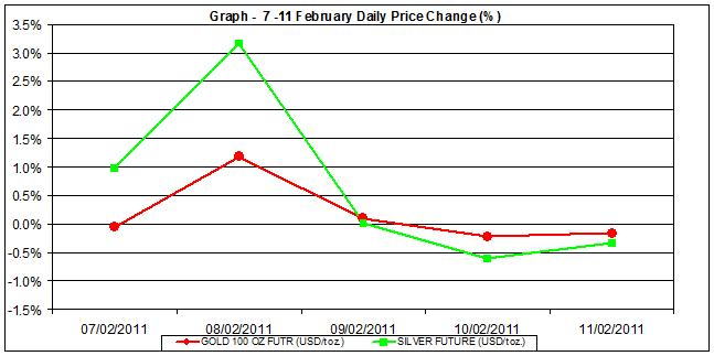 price of gold chart and silver prices chart 7-11 February percent change