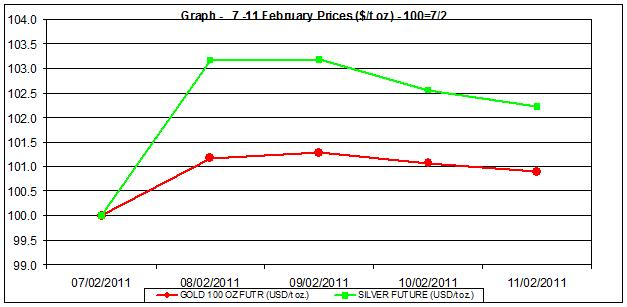 price of gold chart and silver prices chart 7-11 February