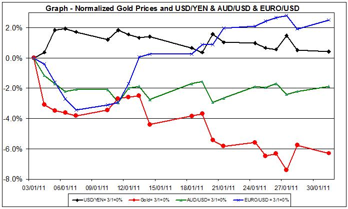 spot gold price and silver prices chart January 2011 and major Currencies