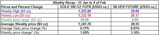 table Current gold prices and silver prices - 31 January to 4 February
