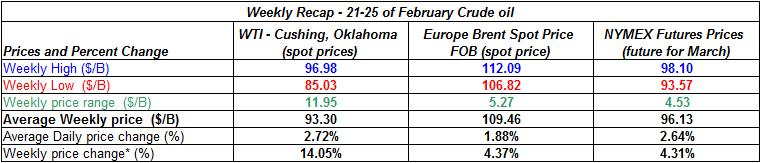 table crude oil price - 21-25  February