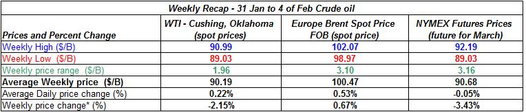 table crude oil price - 31 January to 4 February