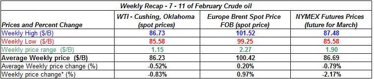 table crude oil price - 7-11  February