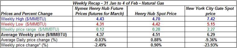 table natural gas spot price - 31 January to 4 February