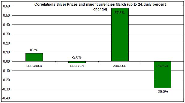 Correlations silver Prices and major currencies March 2011 (daily percent change)