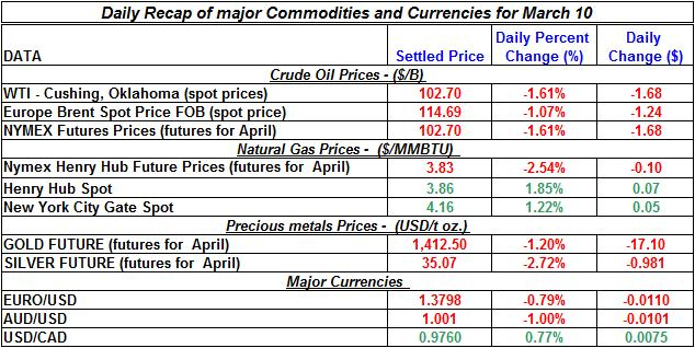 Crude oil price, Natural gas spot price, Gold prices Silver prices March 10