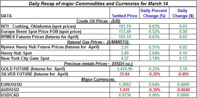 Crude oil price, Natural gas spot price, Gold prices Silver prices March 14