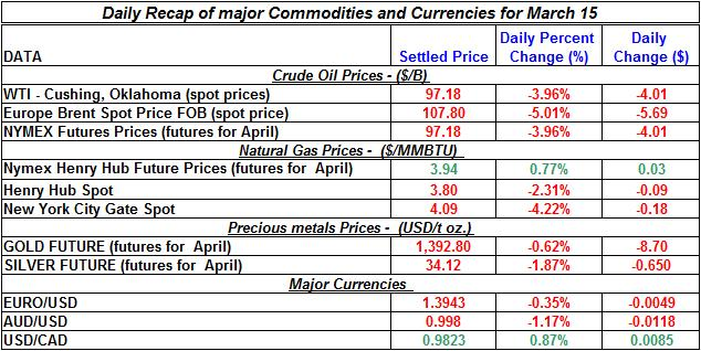Crude oil price, Natural gas spot price, Gold prices Silver prices March 15