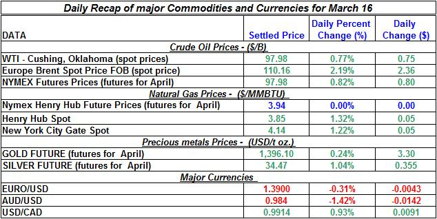Crude oil price, Natural gas spot price, Gold prices Silver prices March 16