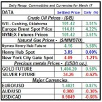 Crude oil price, Natural gas spot price, Gold prices Silver prices March 17 theme