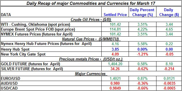 Crude oil price, Natural gas spot price, Gold prices Silver prices March 17