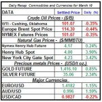 Crude oil price, Natural gas spot price, Gold prices Silver prices March 18 theme