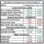 Crude oil price, Natural gas spot price, Gold prices Silver prices March 21 theme