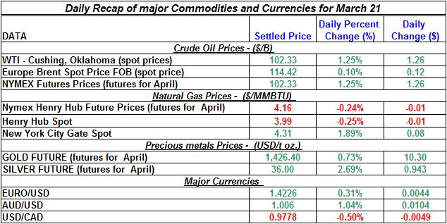 Crude oil price, Natural gas spot price, Gold prices Silver prices March 21