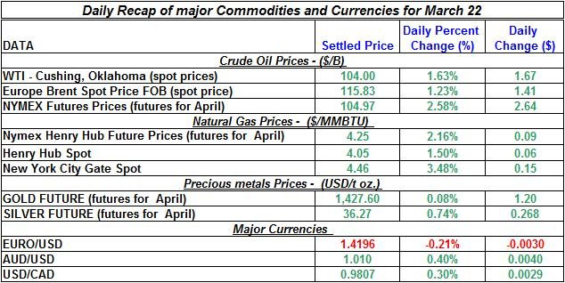 Crude oil price, Natural gas spot price, Gold prices Silver prices March 22