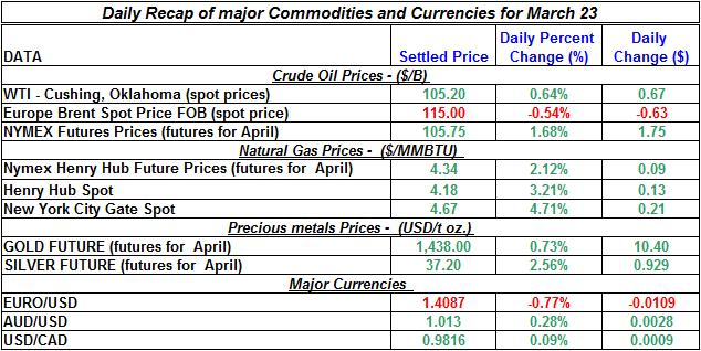 Crude oil price, Natural gas spot price, Gold prices Silver prices March 23