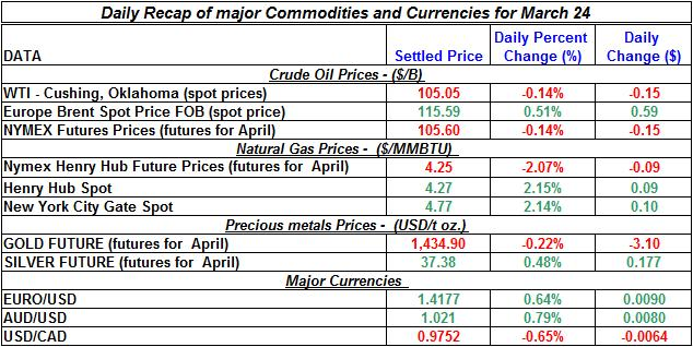 Crude oil price, Natural gas spot price, Gold prices Silver prices March 24