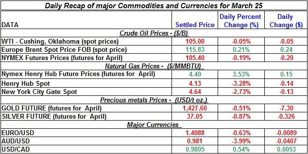 Crude oil price, Natural gas spot price, Gold prices Silver prices March 25