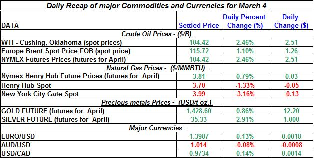 Crude oil price, Natural gas spot price, Gold prices Silver prices March 4