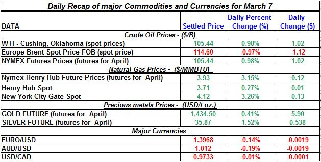 Crude oil price, Natural gas spot price, Gold prices Silver prices March 7