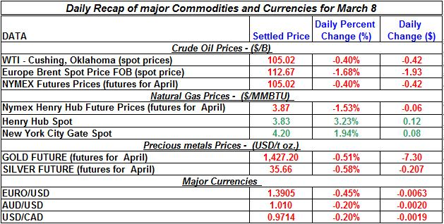 Crude oil price, Natural gas spot price, Gold prices Silver prices March 8