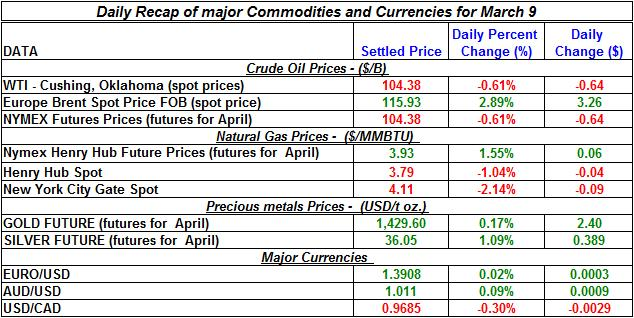 Crude oil price, Natural gas spot price, Gold prices Silver prices March 9