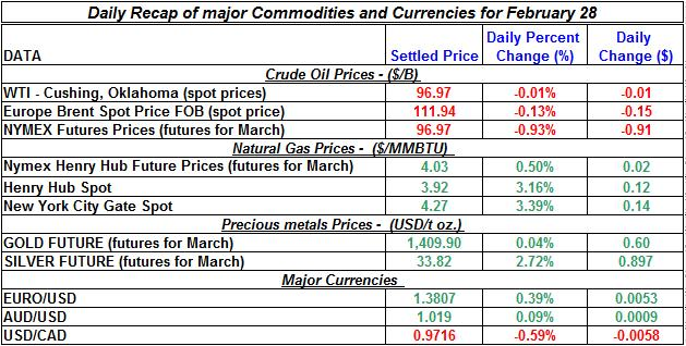 Crude oil price, Natural gas spot price,  current Gold prices Silver prices February 28