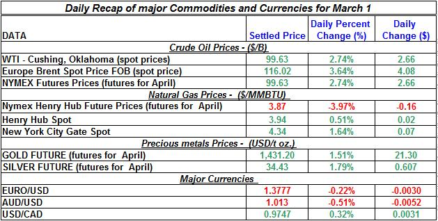 Crude oil price, Natural gas spot price,  current Gold prices Silver prices March 1