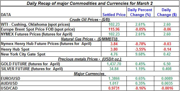 Crude oil price, Natural gas spot price,  current Gold prices Silver prices March 2