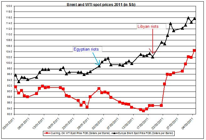 Crude oil price WTI and Brent oil 2011 SPREAD MARCH 7