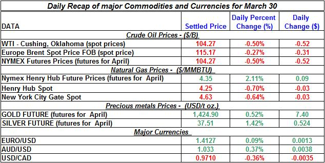 Current Crude oil price, Natural gas spot price, Gold prices Silver prices March 30