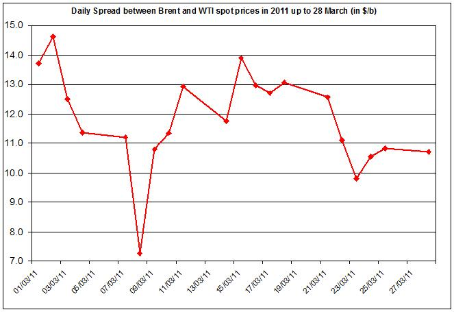 Difference between Brent and WTI crude oil price 2011 29 March