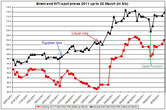 Gas prices March 2011 Brent oil and WTI spot oil 22 March Libyan riots effect