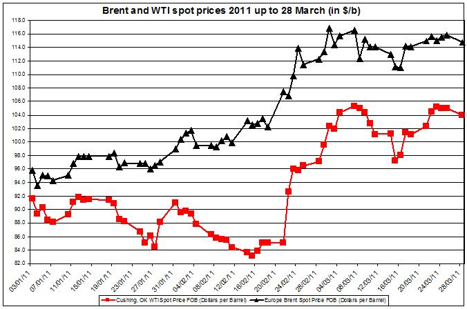 Gas prices March 2011 Brent oil and WTI spot oil 29 March