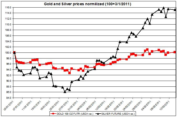 Gold and Silver prices normalized 2011 up to March 14